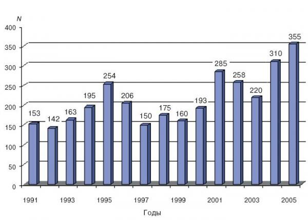 "Illustration: Number of dangerous hydrometerological phenomena in Russia, 1991-2005,  from the official ""Assessment Report on Climate Change and Its impact for the territory of Russia"", prepared by Roshydromet in 2008."