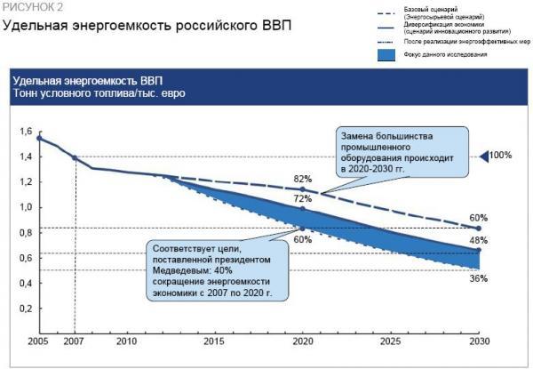 Figure 2 from the McKinsey study: Energy cost of Russian GDP (raw material sale scenario, innovative development scenario, energoeffective measures scenario)